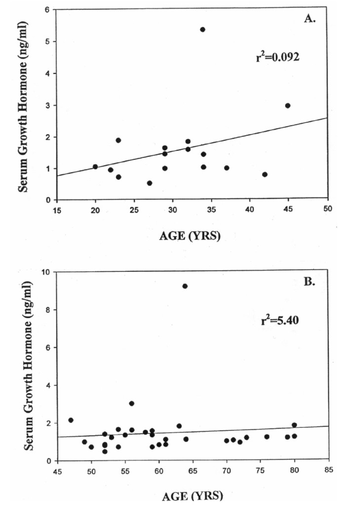 Age-related changes in Serum Growth Hormone, Insulin-like Growth