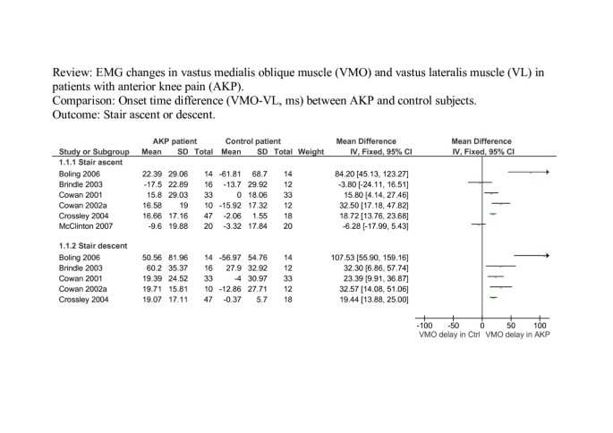 The relative timing of VMO and VL in the aetiology of