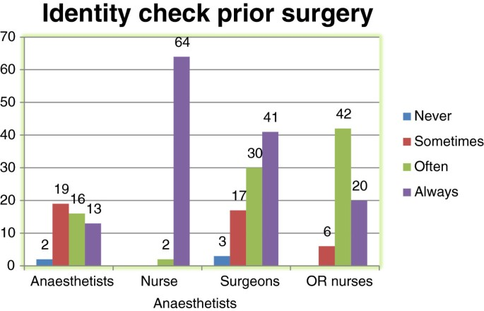 A survey of surgical team members' perceptions of near