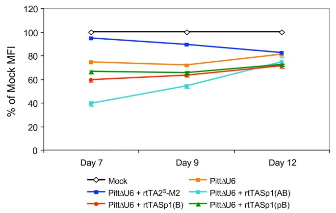 Lentiviral vectors encoding tetracycline-dependent