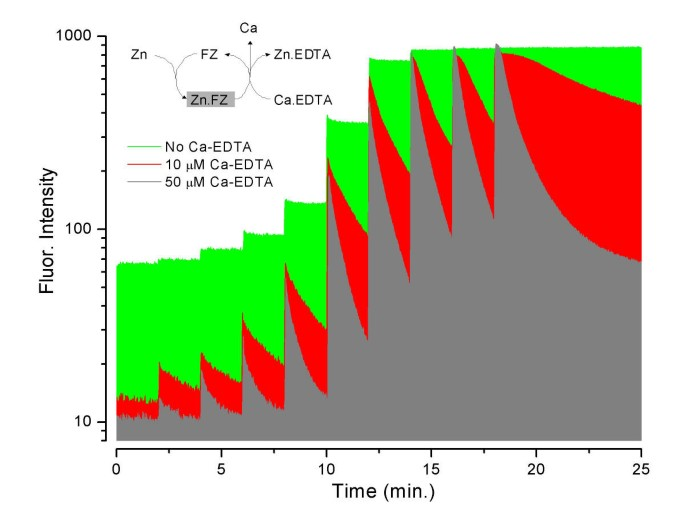 Detecting and minimizing zinc contamination in physiological
