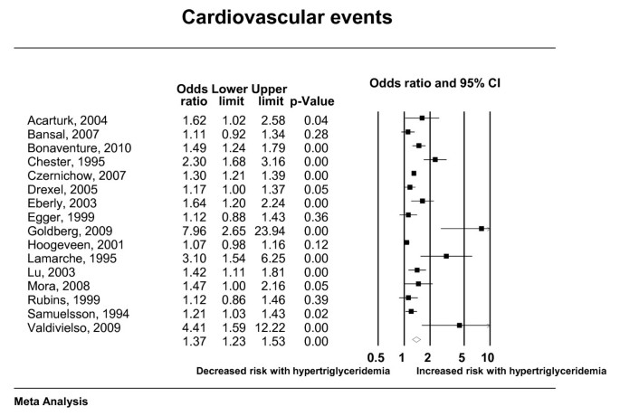 The association of hypertriglyceridemia with cardiovascular events
