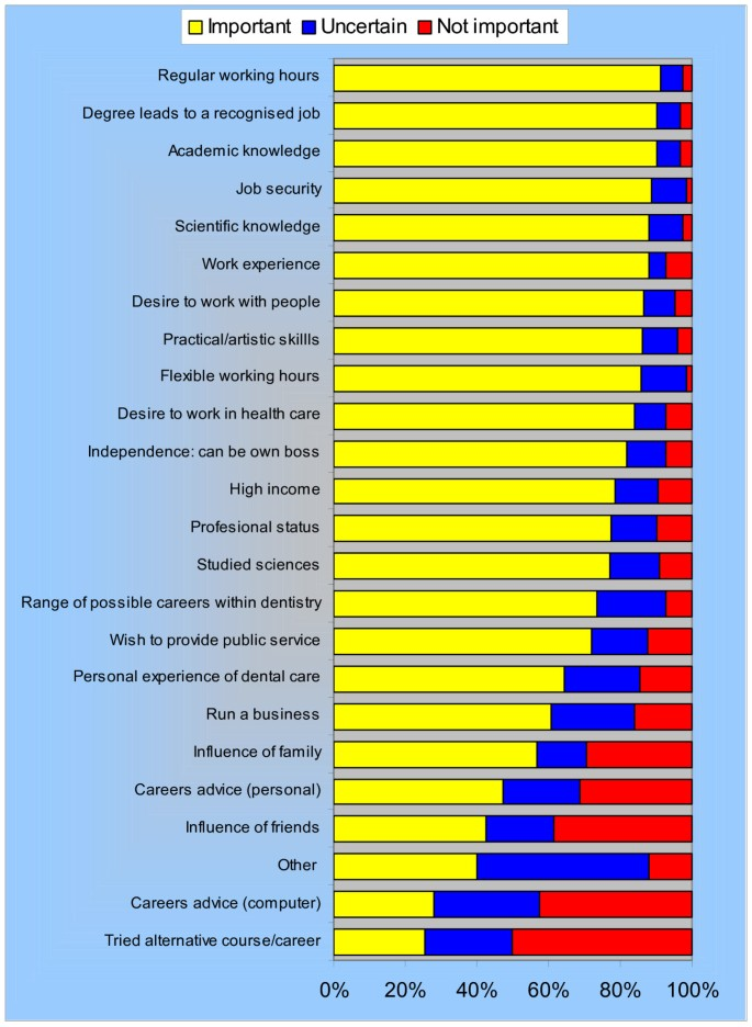 The emerging dental workforce: why dentistry? A quantitative