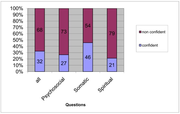 Knowledge and attitude of final - year medical students in