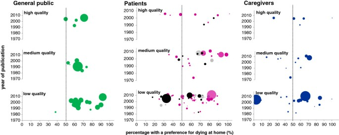 Heterogeneity And Changes In Preferences For Dying At Home A