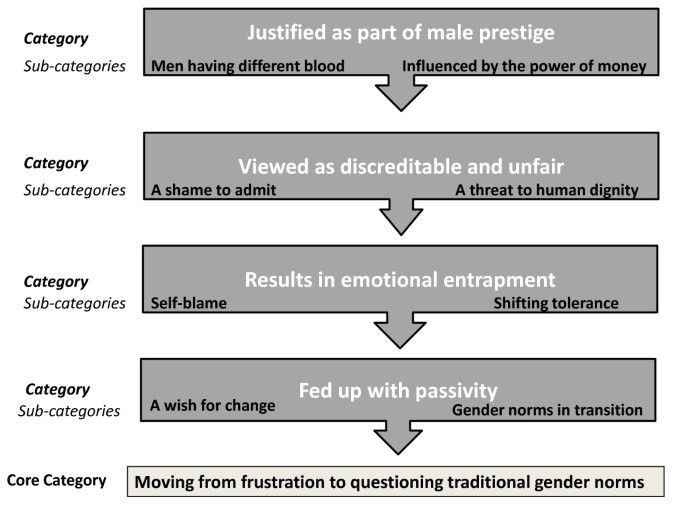 Community perceptions of intimate partner violence - a qualitative