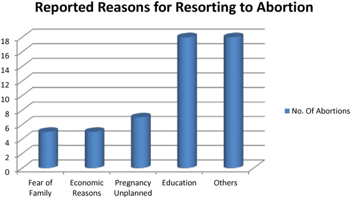 Magnitude and risk factors of abortion among regular female