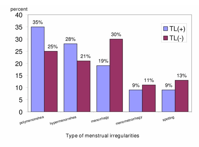 The risk of menstrual abnormalities after tubal