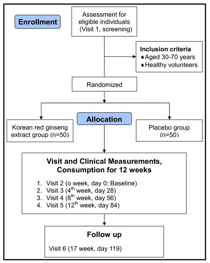 A placebo-controlled trial of Korean red ginseng extract for