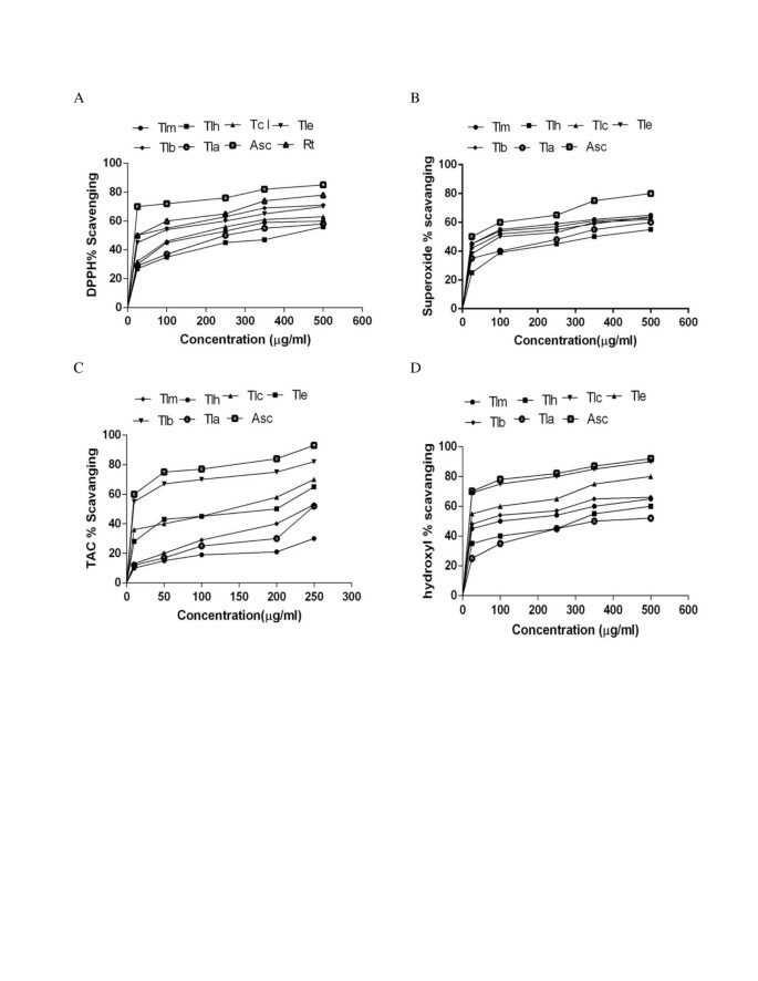 Antioxidant activity, total phenolic and total flavonoid