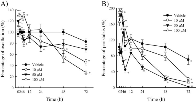 Antioxidant, anti-adipocyte differentiation, antitumor