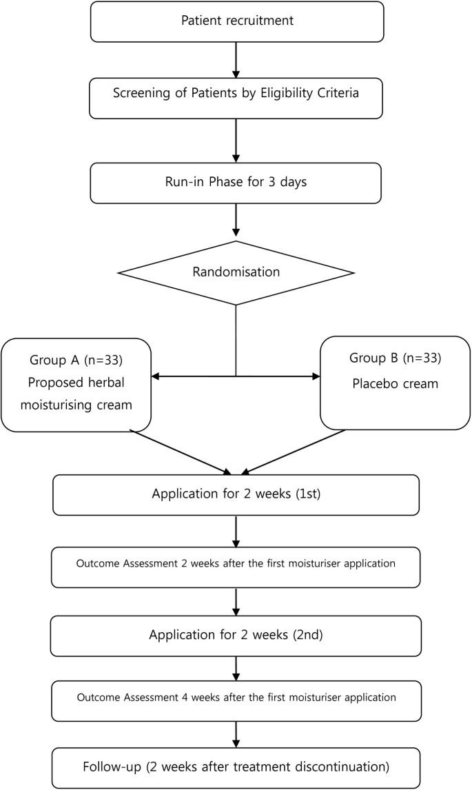 The efficacy and safety of a proposed herbal moisturising