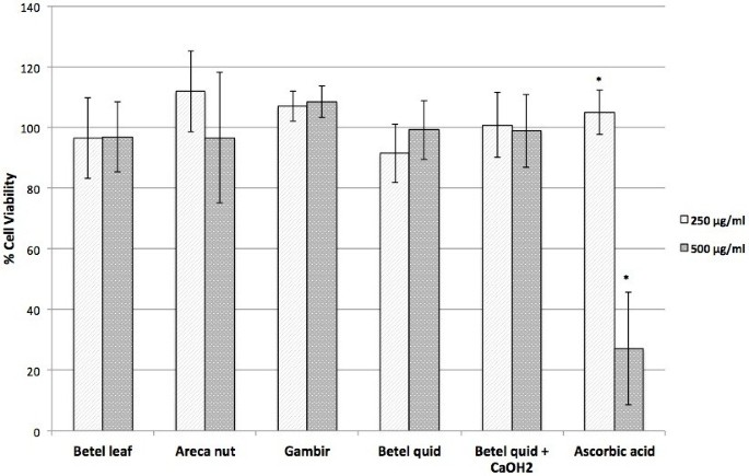 Antioxidant and cytoprotective activities of Piper betle