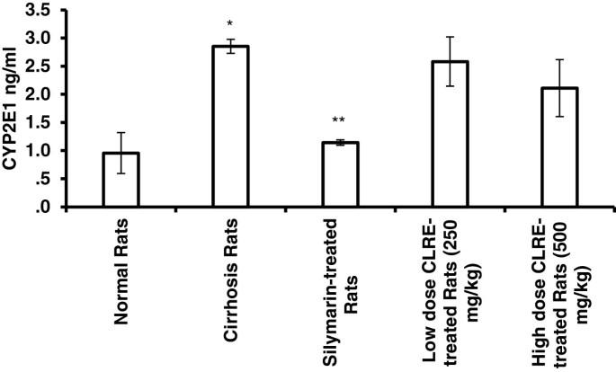 Hepatoprotective effect of ethanolic extract of Curcuma