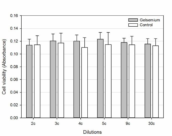 Extreme sensitivity of gene expression in human SH-SY5Y neurocytes