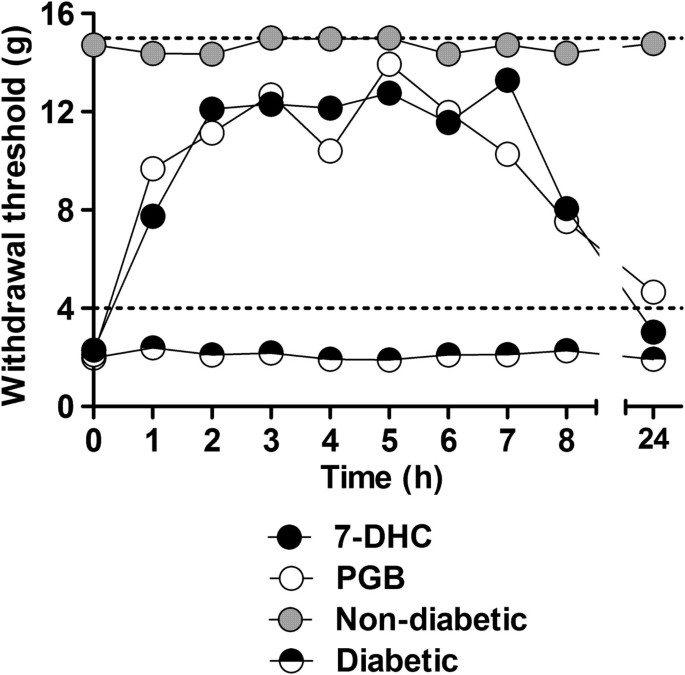 Antineuropathic effect of 7-hydroxy-3,4-dihydrocadalin in