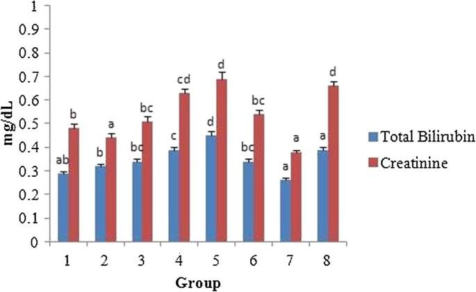 In vitro protection of biological macromolecules against