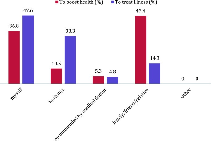 Use of herbal medicine during pregnancy among women with access to