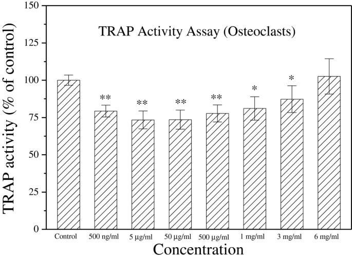 Earthworm ( Pheretima aspergillum ) extract stimulates osteoblast