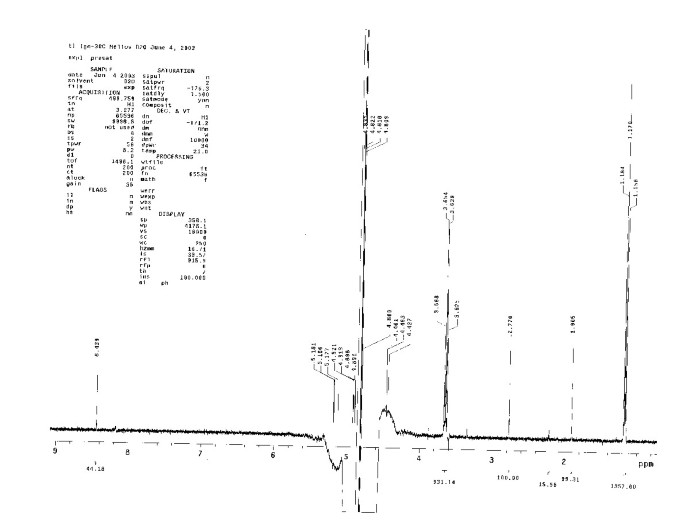 High sensitivity 1 H-NMR spectroscopy of homeopathic