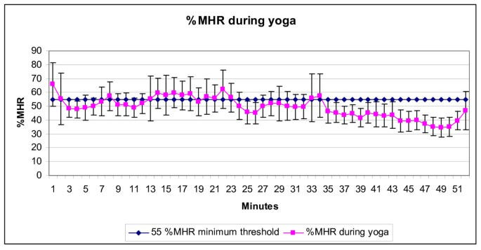 Does Practicing Hatha Yoga Satisfy Recommendations For Intensity Of Physical Activity Which Improves And Maintains Health And Cardiovascular Fitness Springerlink