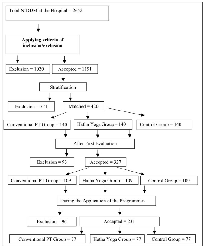 Effect of exercise therapy on lipid profile and oxidative