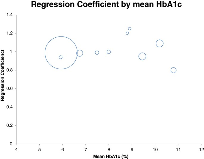 Comparability of HbA1c and lipids measured with dried blood spot