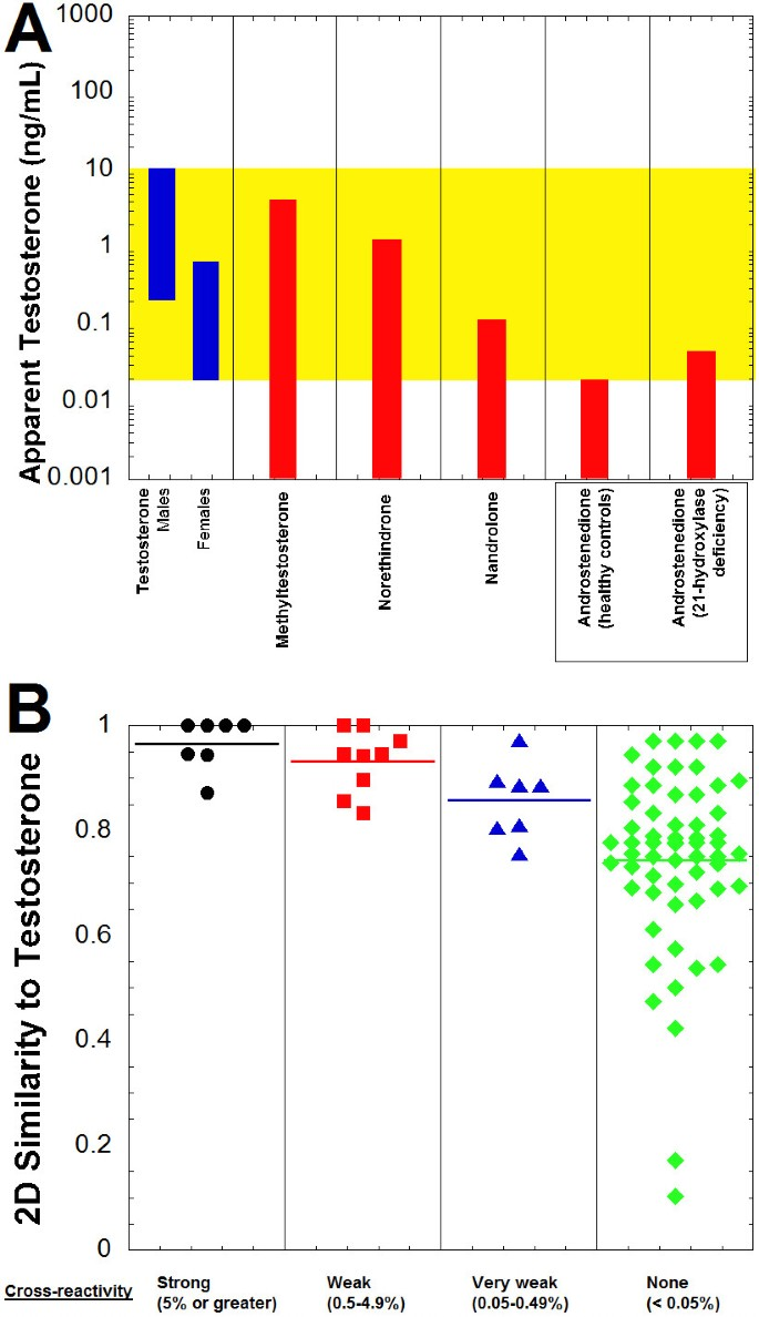 Cross-reactivity of steroid hormone immunoassays: clinical