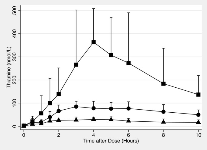 Pharmacokinetics of high-dose oral thiamine hydrochloride in healthy