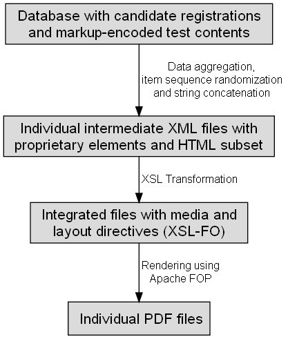 Integrating personalized medical test contents with XML and