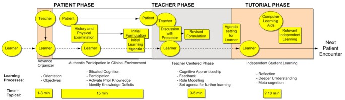 Reinforcing outpatient medical student learning using brief