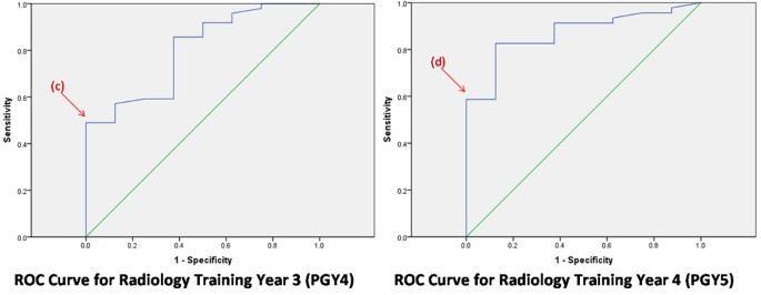 Can American College of Radiology in-training examination scores be