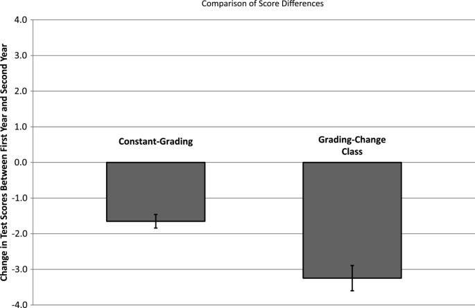 Evaluating a grading change at UCSD school of medicine: pass