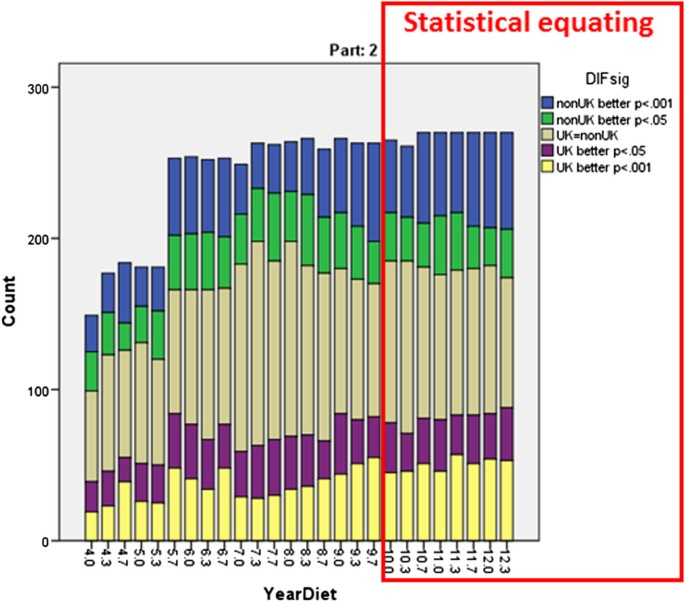 Implementing statistical equating for MRCP(UK) parts 1 and 2