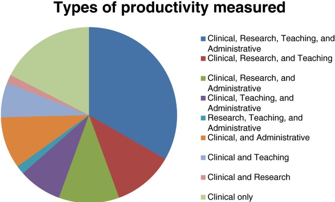 Assessment of faculty productivity in academic departments