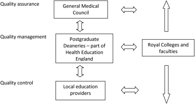 A new tool to evaluate postgraduate training posts: the Job