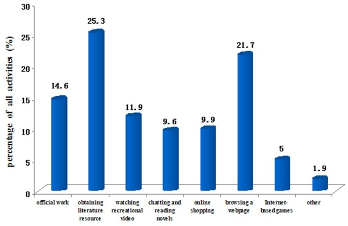 Analysis of internet use behaviors among clinical medical