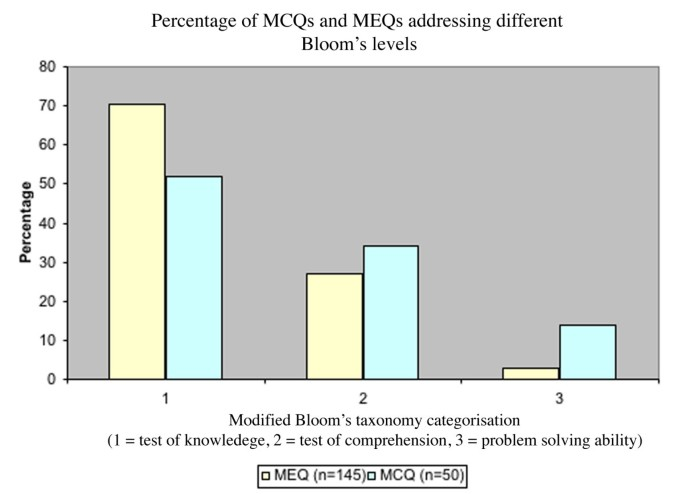 Assessment of higher order cognitive skills in undergraduate
