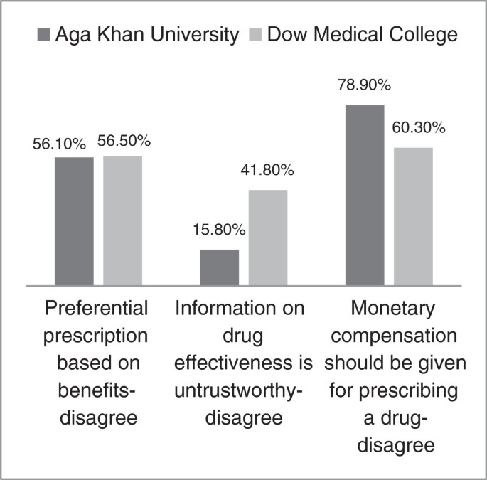 Attitudes of medical students towards incentives offered by