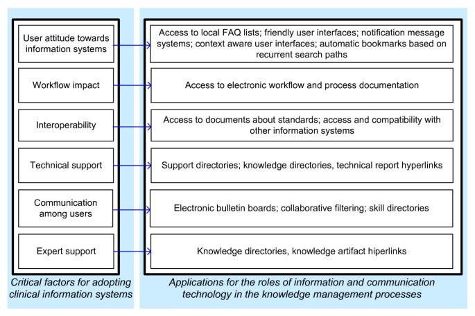 A knowledge-based taxonomy of critical factors for adopting