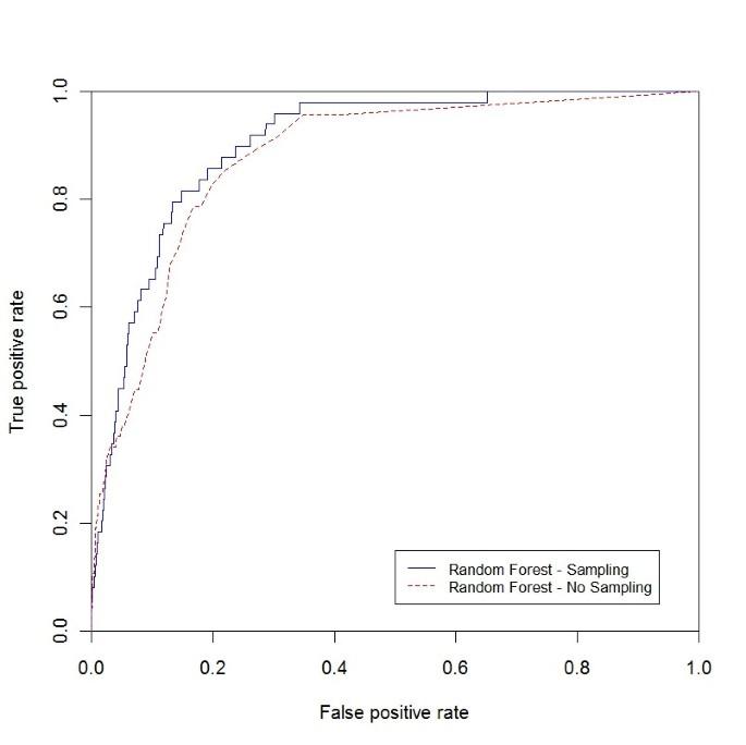 Predicting disease risks from highly imbalanced data using