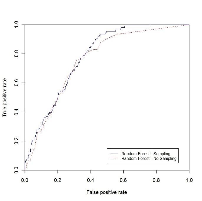 Predicting disease risks from highly imbalanced data using random