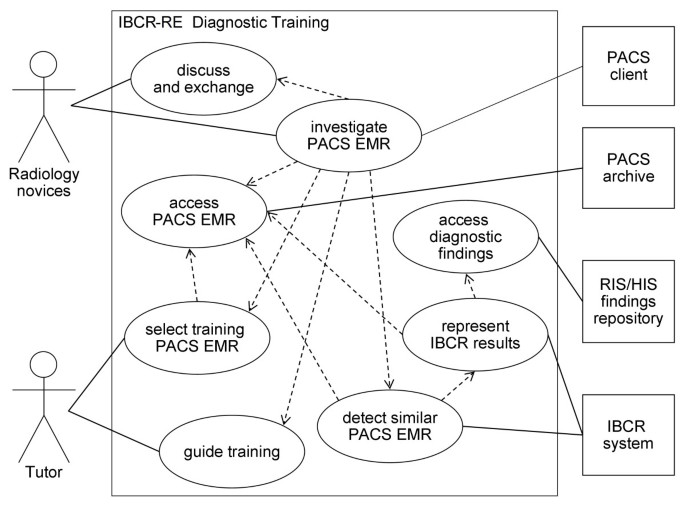 Towards case-based medical learning in radiological decision making