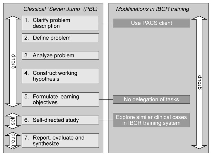 Towards case-based medical learning in radiological decision