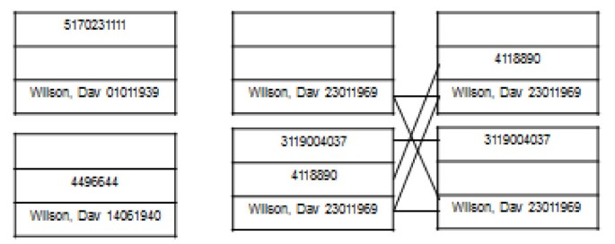 An efficient record linkage scheme using graphical analysis for