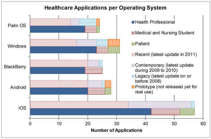 A Systematic Review of Healthcare Applications for