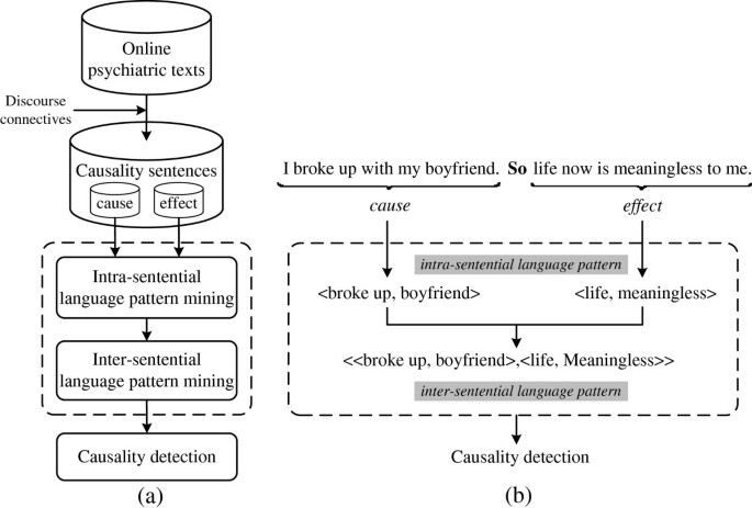 Detecting causality from online psychiatric texts using