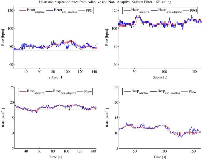 An adaptive Kalman filter approach for cardiorespiratory signal