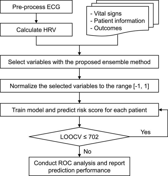 Prediction of adverse cardiac events in emergency department