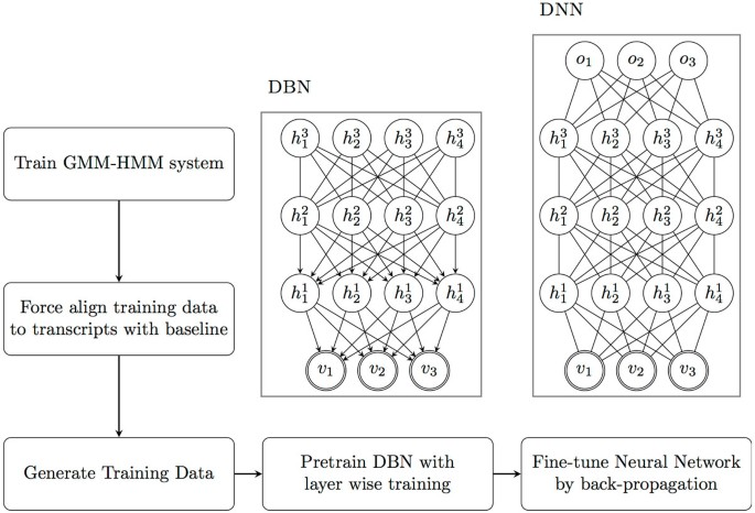 Cough event classification by pretrained deep neural network